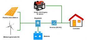 MICRO-RENOVA: Cálculo Energético y Operación de Sistemas Híbridos de Pequeña Potencia