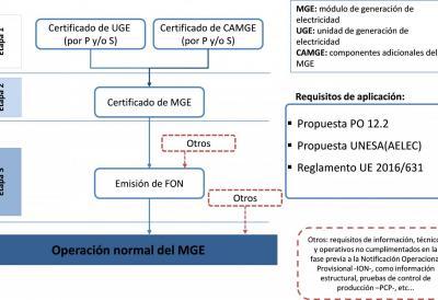 Figura 1. Esquema de obtención del Certificado de MGE a partir de certificación de equipo (fuente REE)